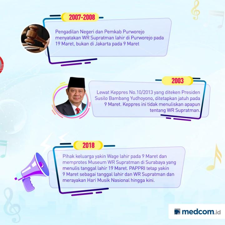 Riwayat Hari Musik Nasional