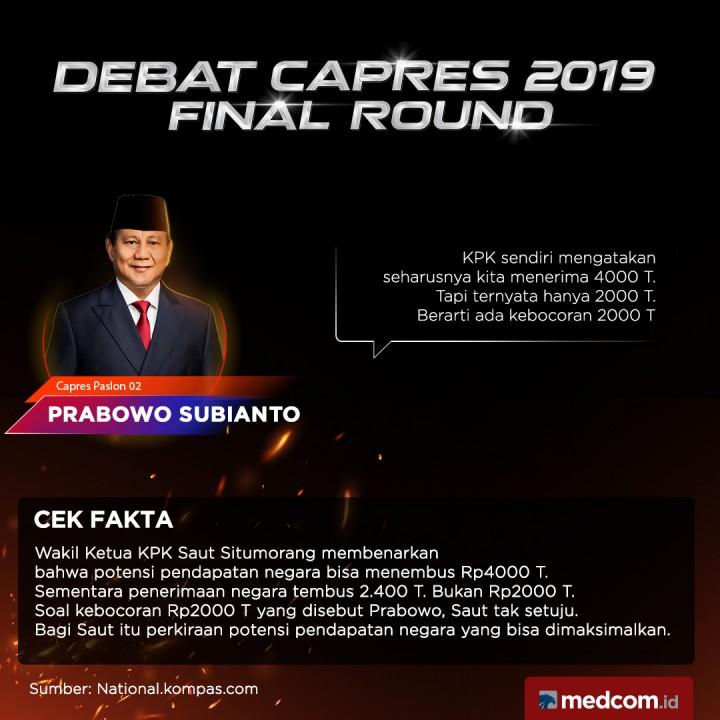 Cek Fakta Capres Paslon 02 Prabowo Subianto