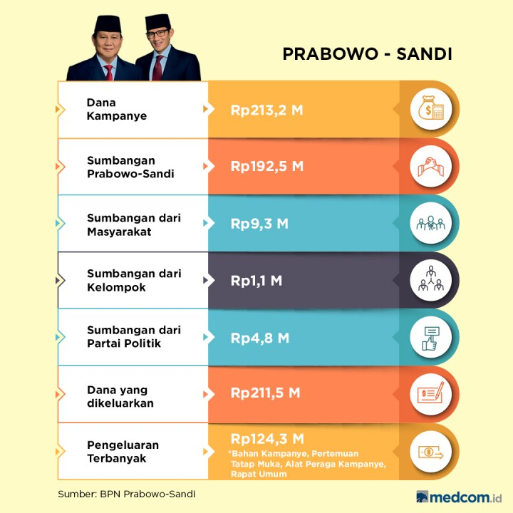 Dana Kampanye Jokowi-Ma'ruf dan Prabowo-Sandi di Pilpres 2019