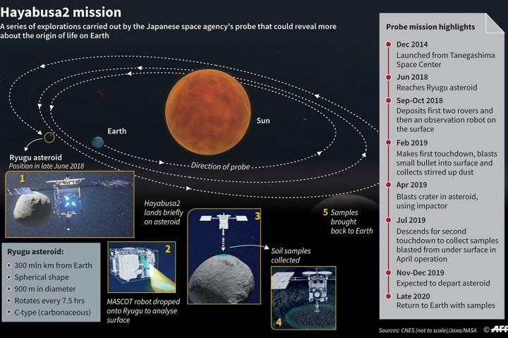 Pesawat Luar Angkasa Jepang Ambil Sampel Mineral di Asteroid