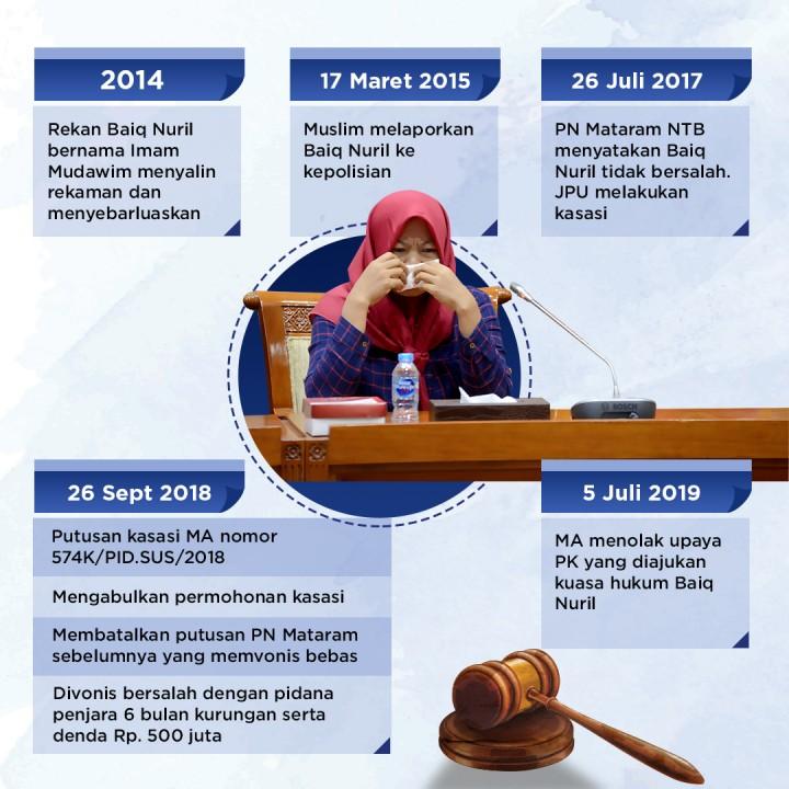 Kronologi Kasus Baiq Nuril