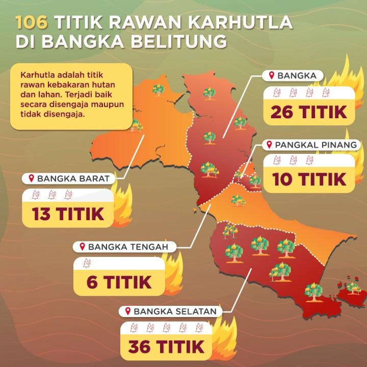 106 Titik Rawan Karhutla di Babel