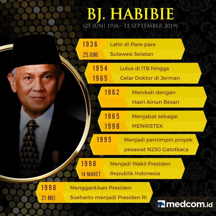 Tentang BJ Habibie
