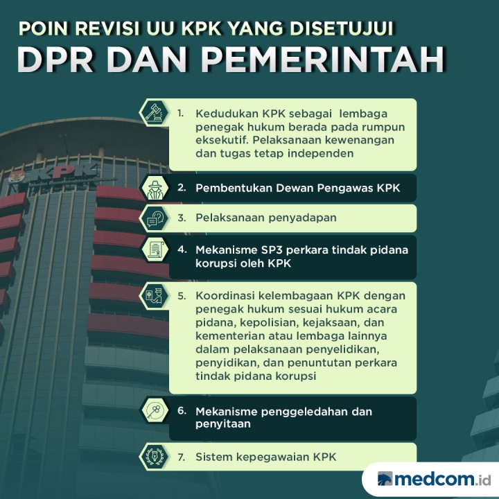 Poin Revisi UU KPK yang Disetujui DPR dan Pemerintah