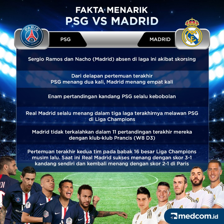 Fakta Menarik PSG Vs Madrid
