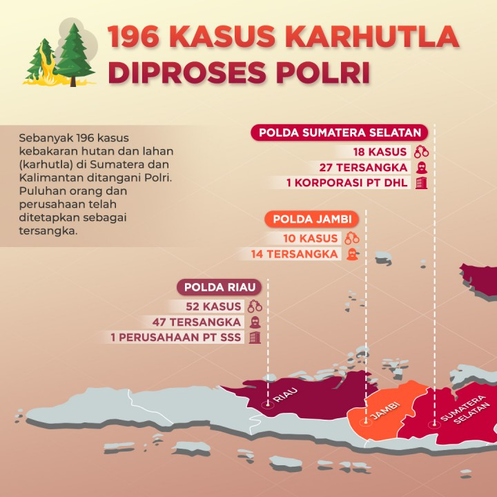 196 Kasus Karhutla Diproses Polri
