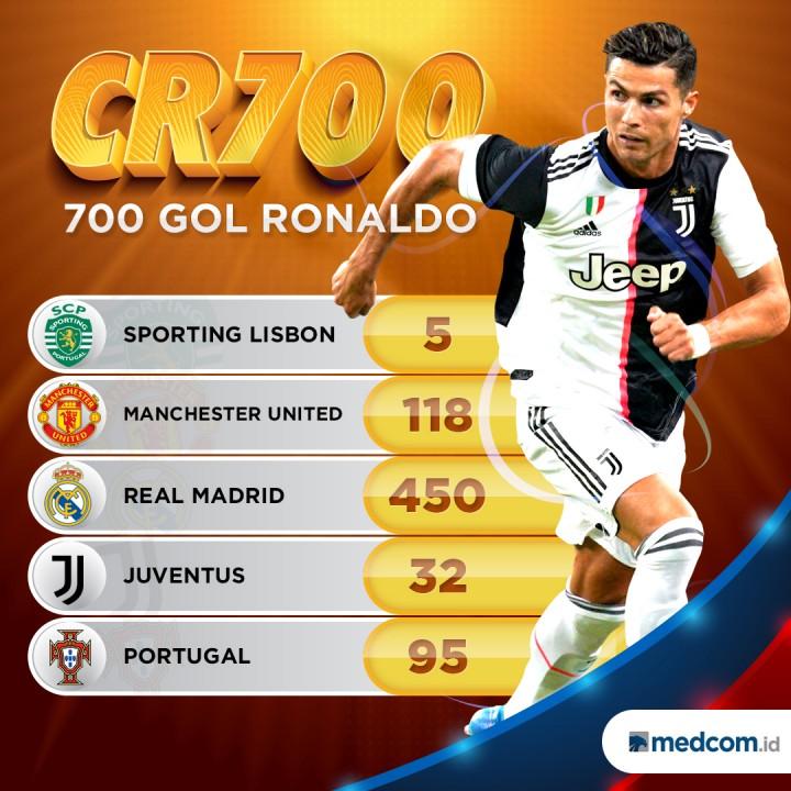 Torehan 700 Gol Cristiano Ronaldo