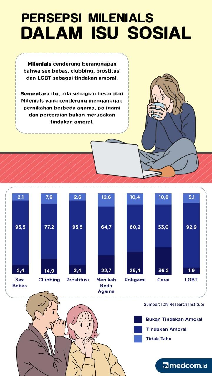 Persepsi Milenials dalam Isu Sosial