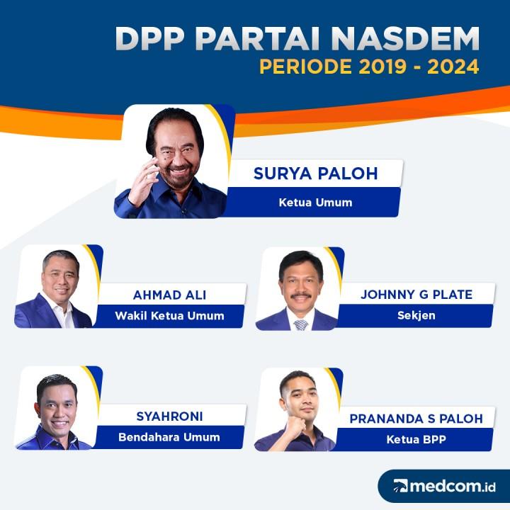 DPP Partai NasDem Periode 2019 - 2024