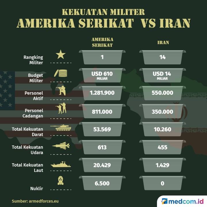 Kekuatan Militer Amerika Serikat Vs Iran