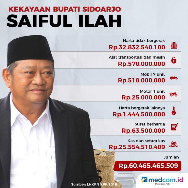 Kekayaan Bupati Sidoarjo Saiful Ilah