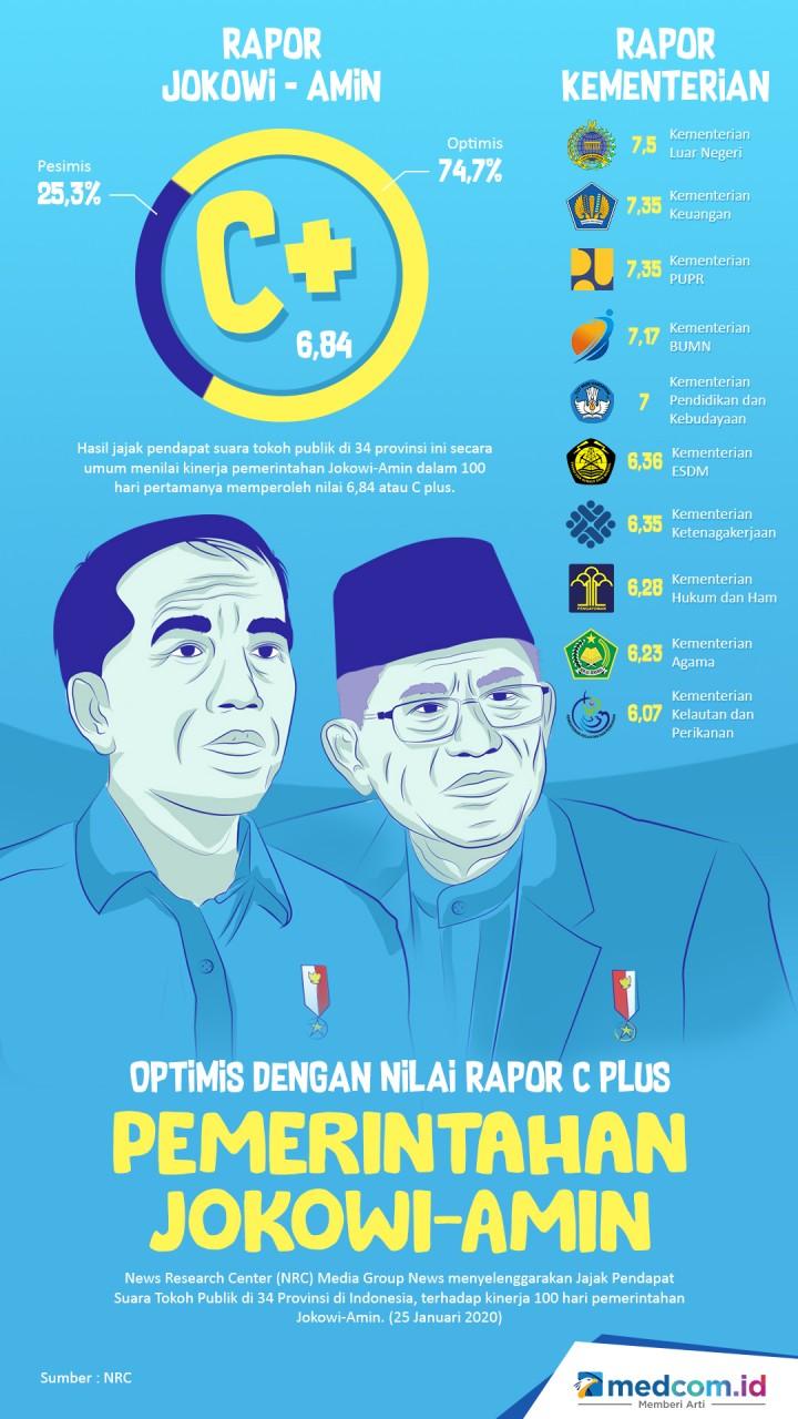 Optimis dengan Nilai Rapor C Plus Pemerintahan Jokowi-Amin