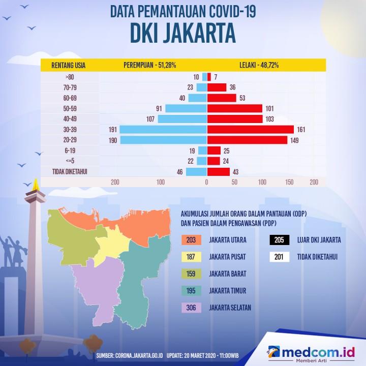 Data Pemantauan Covid-19 DKI Jakarta