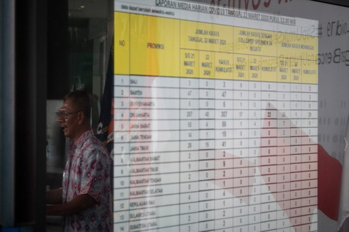 Kasus Positif Korona di Indonesia Jadi 514 Orang