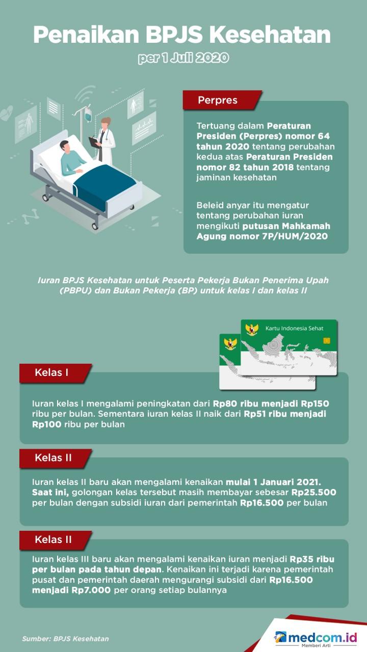 Penaikan BPJS Kesehatan per 1 Juli 2020