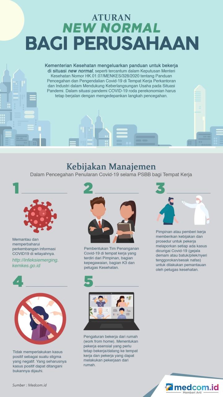 Aturan New Normal Bagi Perusahaan