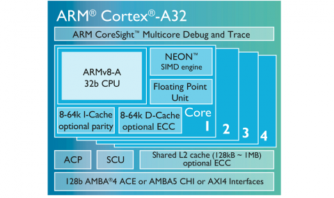 Sambut IoT, ARM Kenalkan Prosesor Cortex-A32