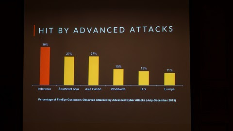 Cyber Threat in Indonesia Higher Than Global Average