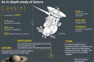 Akhir Misi Pesawat Antariksa Peneliti Saturnus