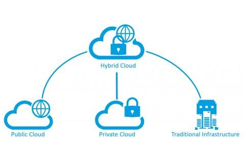 Kompetisi Ketat di Hybrid Cloud, Google Gandeng Cisco