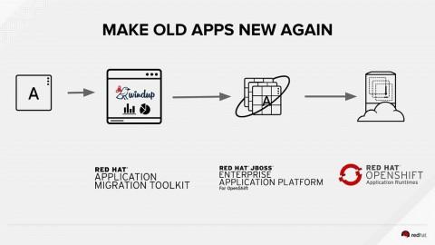 Red Hat Rilis  Solusi Cloud Native untuk Transformasi Digital