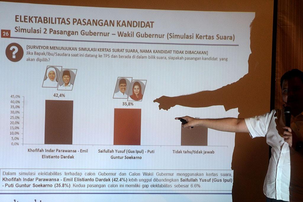 Survei Poltracking, Elektabilitas Khofifah-Emil Unggul