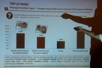 Pemilih PKB dan Gerindra Membelot Dukung Khofifah-Emil