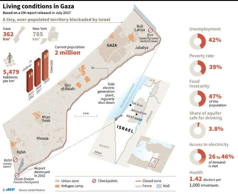 Map and social-economic data on the Gaza Strip, based on a UN report released in July 2017. (Photo:AFP/William Ickes)