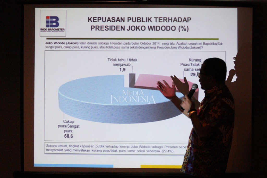 Survei Indo Barometer, Jokowi Unggul Jauh