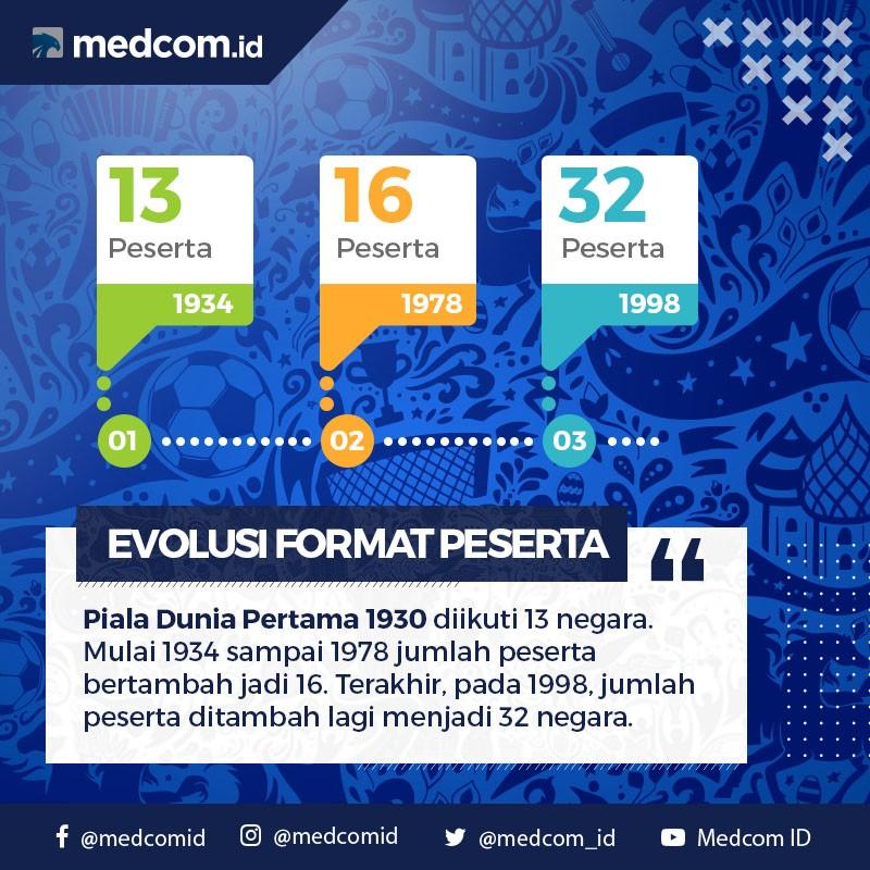 Evolusi Jumlah Peserta Piala Dunia