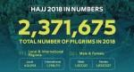 Haji 2018 dalam Angka