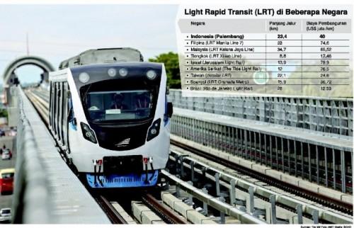 Kereta Light Rail Transit (LRT). Foto: Dok/Media Indonesia