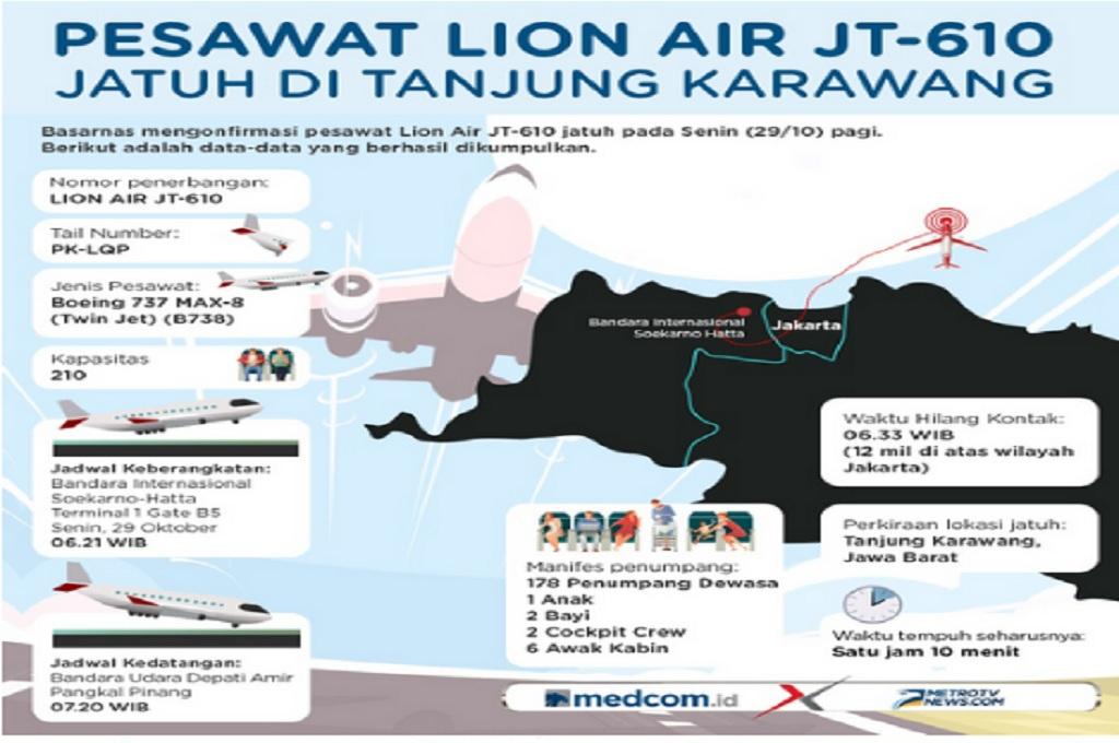 Ilustrasi Pesawat Lion Air JT-610 jatuh di perairan Karawang, Senin, 29 Oktober 2018, Medcom.id