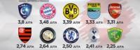 Persib dan Persebaya Masuk 20 Tim Paling Sering Ditonton di YouTube