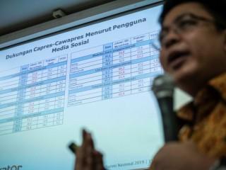 Survei Indikator: Jokowi-Ma'ruf Unggul di Medsos