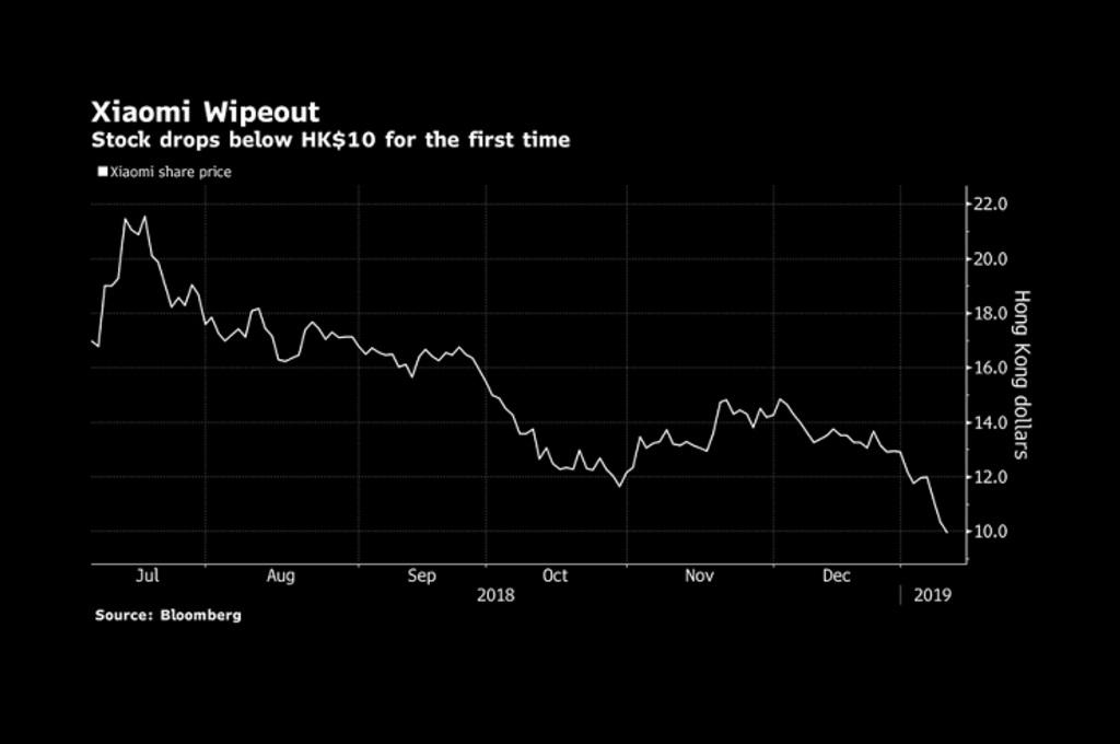 Xiaomi mengalami penurunan valuasinya dalam tiga hari terakhir, sebesar 17 persen.