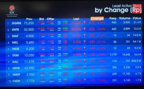 Bursa Beri Sanksi 4 Emiten 'Nakal'