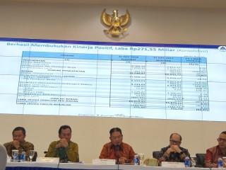 Taspen Raup Laba Rp271,55 MiIiar di 2018