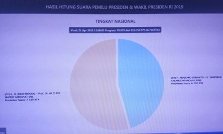 Update Situng KPU: Jokowi-Ma'ruf 54,12%, Prabowo-Sandi 45,88%