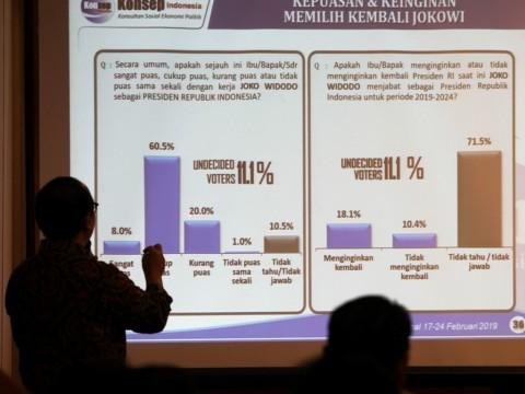 Hitung Cepat Konsepindo: Jokowi-Ma'ruf 54,03%, Prabowo-Sandi 45,97%