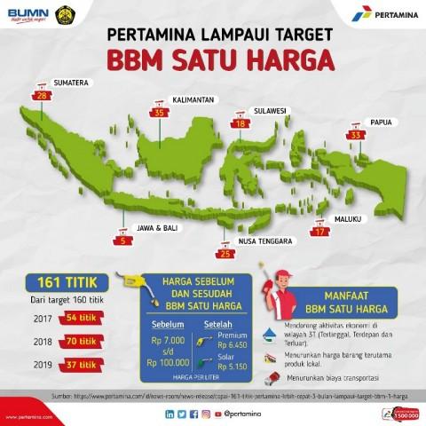 Pertamina Lampaui Target BBM Satu Harga
