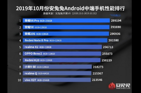 Apa Ponsel Android Terbaik Versi AnTuTu?