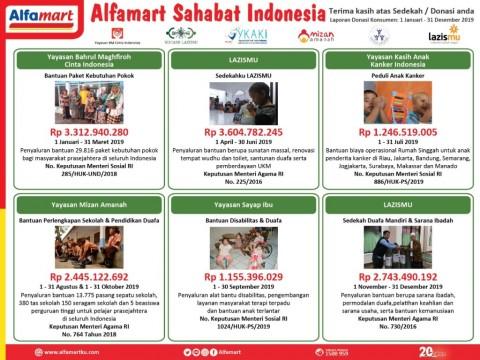 Donasi Konsumen Alfamart Libatkan Enam Yayasan