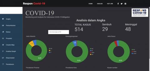 UMG Idealab Tampilkan Informasi Covid-19 Berbasis Big Data
