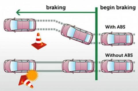 Trik Mudah Membuat Rem ABS di Mobil Bekerja Optimal