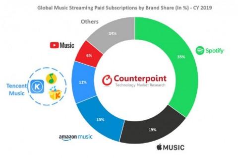2019, Pasar Musik Streaming Tumbuh 32%