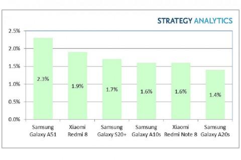 Samsung Galaxy A51 Raih Penjualan Terbaik di Q1 2020