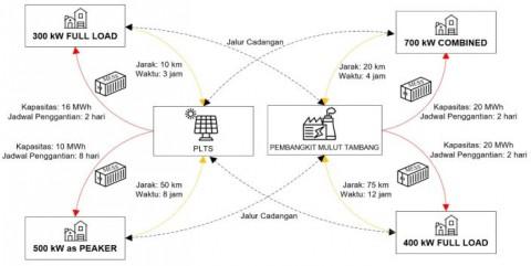 UI Kembangkan Sistem Penyimpanan Energi Listrik <i>Mobile</i>