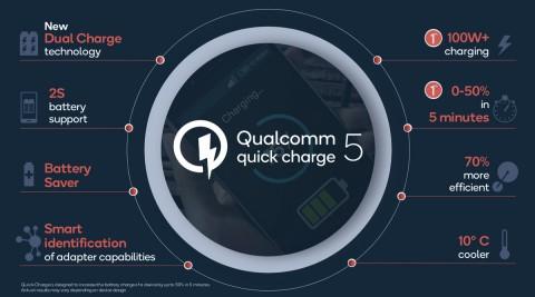 Qualcomm QC 5 Isi Baterai 50% dalam 5 Menit