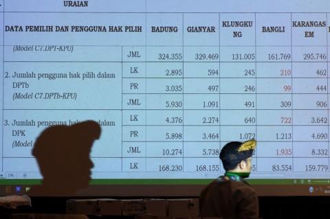 Bandung dan Depok Memungkinkan Menerapkan e-Rekap Pilkada